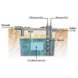 Separador de hidrocarburos sin desarenador SHCO 1,5 CE